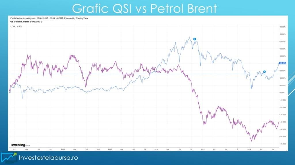 Indicele QSI vs Pret petrol