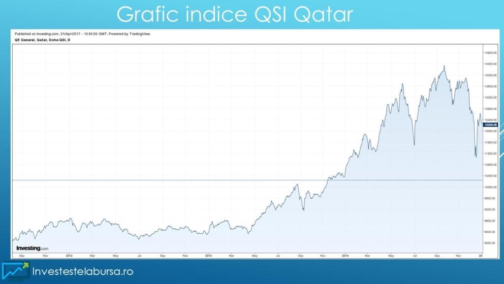 Grafic QSI Qatar