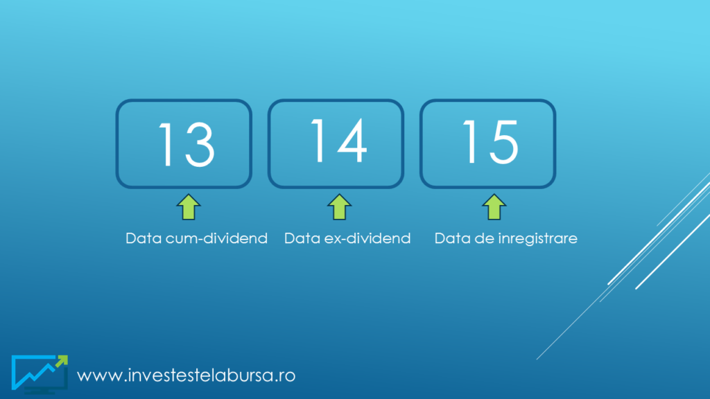 Date importante in calendarul dividendelor