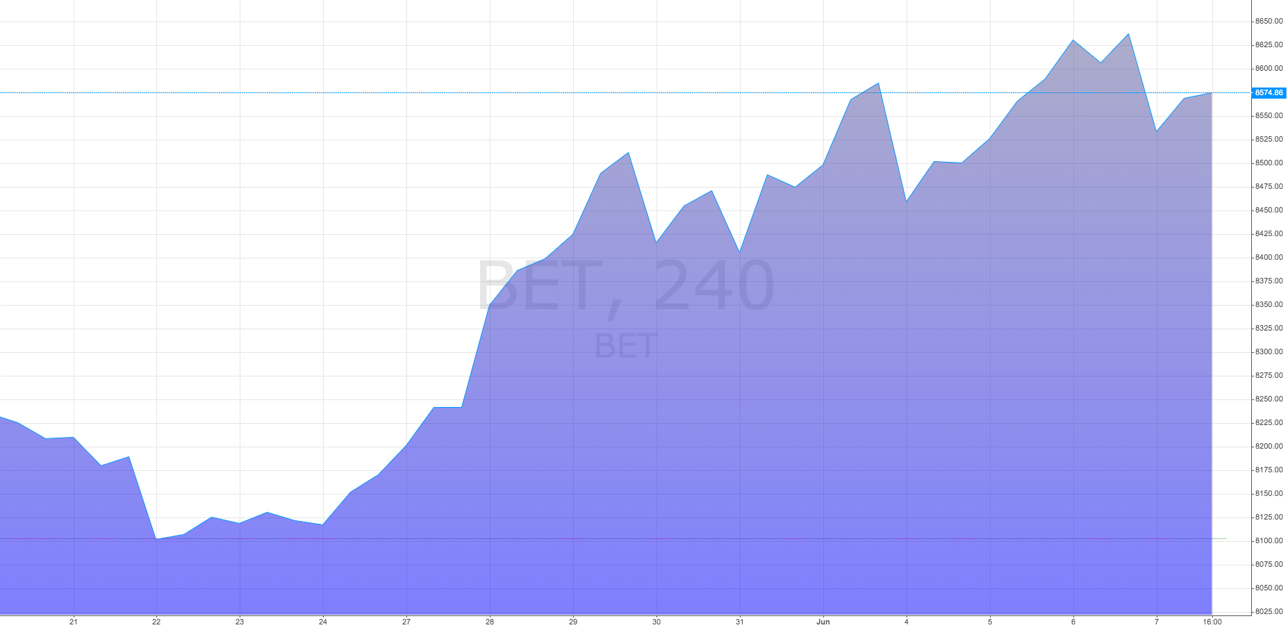 Evolutia indicelui BET Mai - Iunie 2019